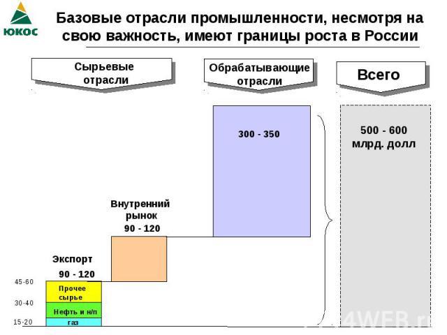 Базовые отрасли промышленности, несмотря на свою важность, имеют границы роста в России