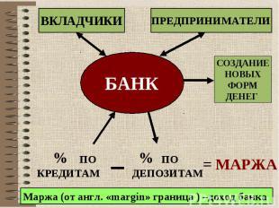 ВКЛАДЧИКИ ПРЕДПРИНИМАТЕЛИ СОЗДАНИЕ НОВЫХ ФОРМДЕНЕГ Маржа (от англ. «margin» гран