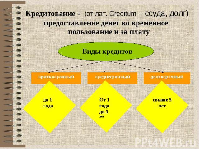 Кредитование - (от лат. Creditum – ссуда, долг) предоставление денег во временное пользование и за плату Виды кредитов краткосрочный до 1 года От 1 года до 5 лет долгосрочный свыше 5 лет