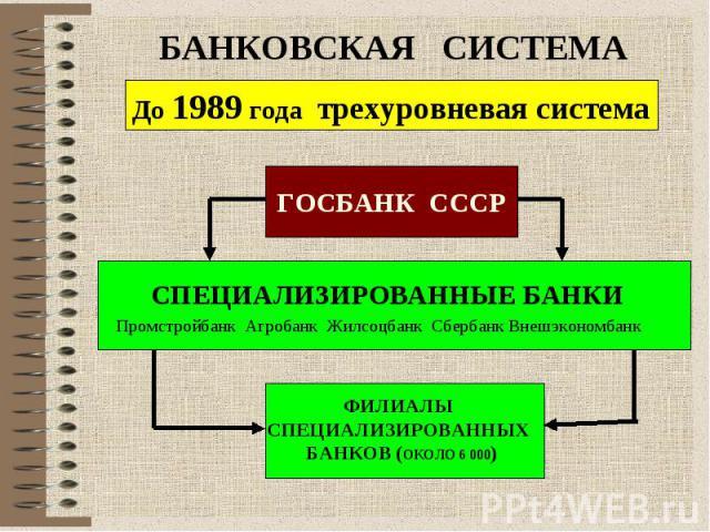 БАНКОВСКАЯ СИСТЕМА До 1989 года трехуровневая система ГОСБАНК СССР СПЕЦИАЛИЗИРОВАННЫЕ БАНКИ Промстройбанк Агробанк Жилсоцбанк Сбербанк Внешэкономбанк ФИЛИАЛЫ СПЕЦИАЛИЗИРОВАННЫХ БАНКОВ (ОКОЛО 6 000)