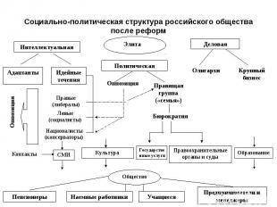 Социально-политическая структура российского общества после реформ