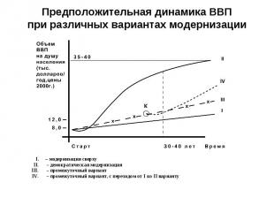 Предположительная динамика ВВПпри различных вариантах модернизации
