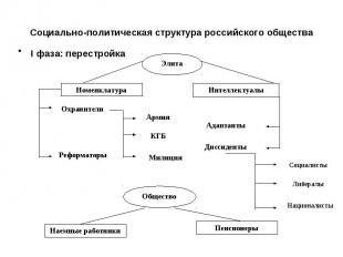 Социально-политическая структура российского обществаI фаза: перестройка