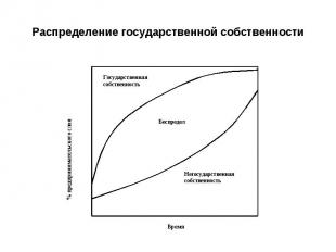 Распределение государственной собственности