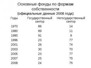 Основные фонды по формам собственности(официальные данные 2008 года)