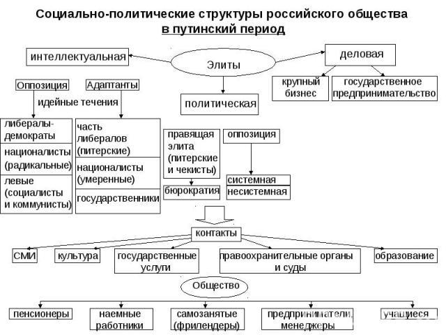 Социально-политические структуры российского общества в путинский период