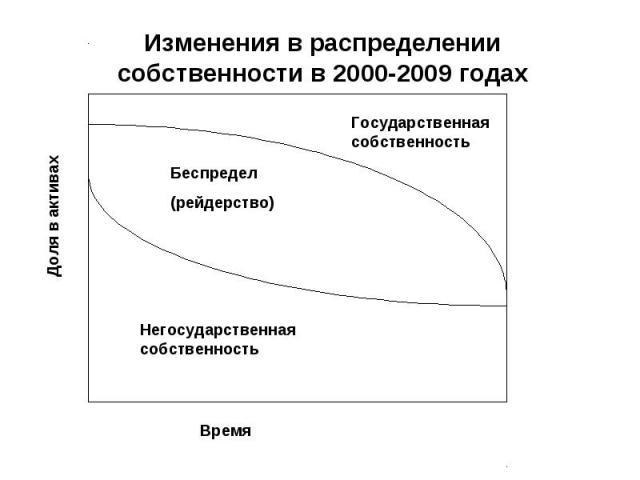 Изменения в распределении собственности в 2000-2009 годах Доля в активах