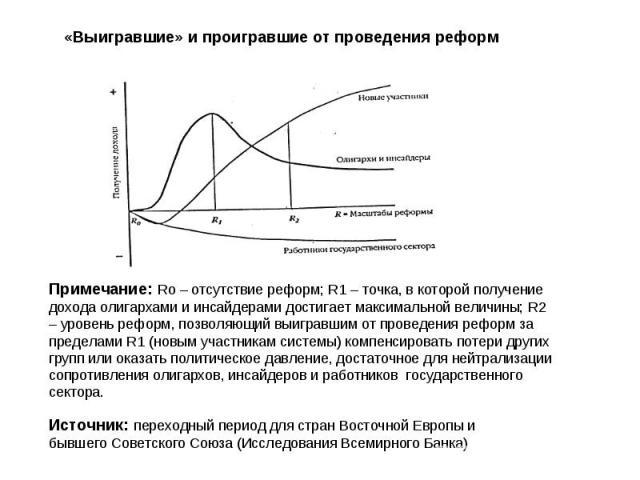 «Выигравшие» и проигравшие от проведения реформ Примечание: Ro – отсутствие реформ; R1 – точка, в которой получение дохода олигархами и инсайдерами достигает максимальной величины; R2 – уровень реформ, позволяющий выигравшим от проведения реформ за …