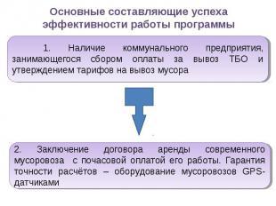 Основные составляющие успеха эффективности работы программы 1. Наличие коммуналь