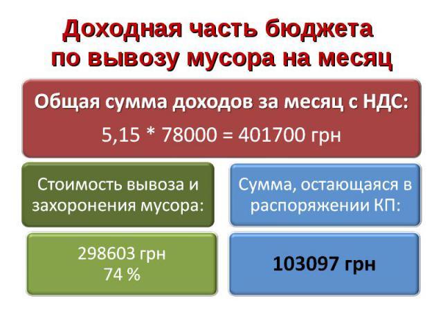 Доходная часть бюджета по вывозу мусора на месяц Общая сумма доходов за месяц с НДС:5,15 * 78000 = 401700 грнСтоимость вывоза и захоронения мусора:298603 грн 74 %Сумма, остающаяся в распоряжении КП:103097 грн