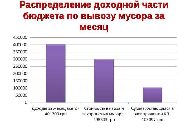 Распределение доходной части бюджета по вывозу мусора за месяц