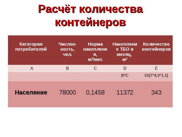 Расчёт количества контейнеров