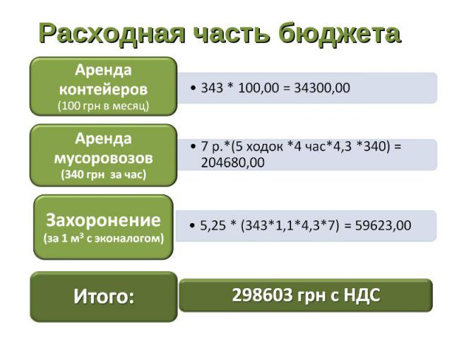 Расходная часть бюджета Аренда контейеров (100 грн в месяц)343 * 100,00 = 34300,00Аренда мусоровозов (340 грн за час)7 р.*(5 ходок *4 час*4,3 *340) = 204680,00Захоронение (за 1 м3 с эконалогом)5,25 * (343*1,1*4,3*7) = 59623,00Итого:298603 грн с НДС