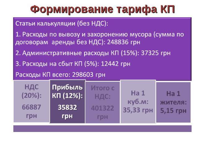 Формирование тарифа КП Статьи калькуляции (без НДС):1. Расходы по вывозу и захоронению мусора (сумма по договорам аренды без НДС): 248836 грн2. Административные расходы КП (15%): 37325 грн3. Расходы на сбыт КП (5%): 12442 грнРасходы КП всего: 298603…