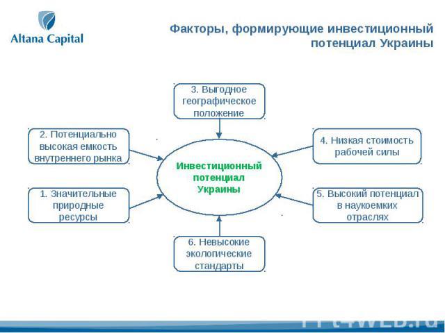 Факторы, формирующие инвестиционный потенциал Украины