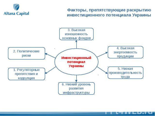 Факторы, препятствующие раскрытию инвестиционного потенциала Украины