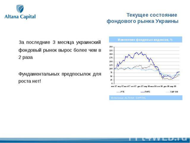 Текущее состояние фондового рынка Украины За последние 3 месяца украинский фондовый рынок вырос более чем в 2 разаФундаментальных предпосылок для роста нет!