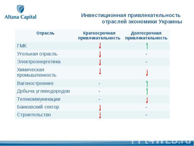 Инвестиционная привлекательность отраслей экономики Украины