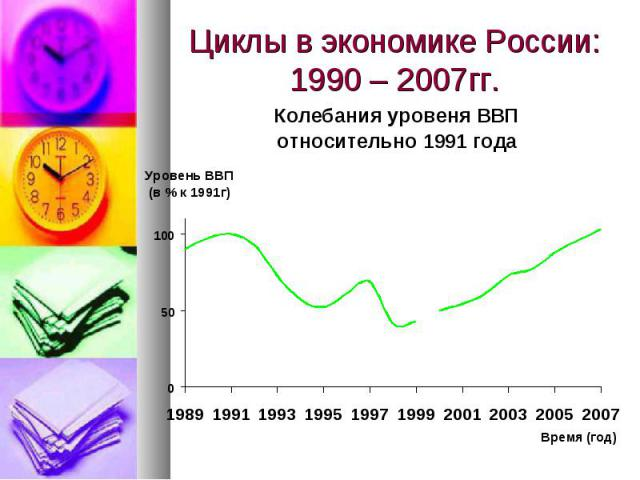 Циклы в экономике России: 1990 – 2007гг.