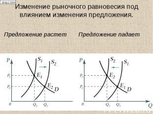 Изменение рыночного равновесия под влиянием изменения предложения. Предложение р