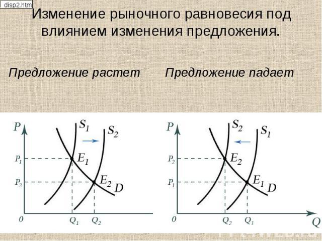 Изменение рыночного равновесия под влиянием изменения предложения. Предложение растет Предложение падает