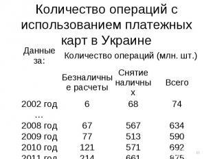 Количество операций с использованием платежных карт в Украине