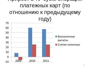 Прирост в % сумм операций платежных карт (по отношению к предыдущему году)