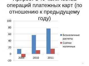 Прирост в % количества операций платежных карт (по отношению к предыдущему году)