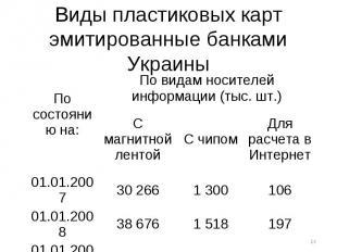Виды пластиковых карт эмитированные банками Украины