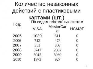 Количество незаконных действий с пластиковыми картами (шт.)