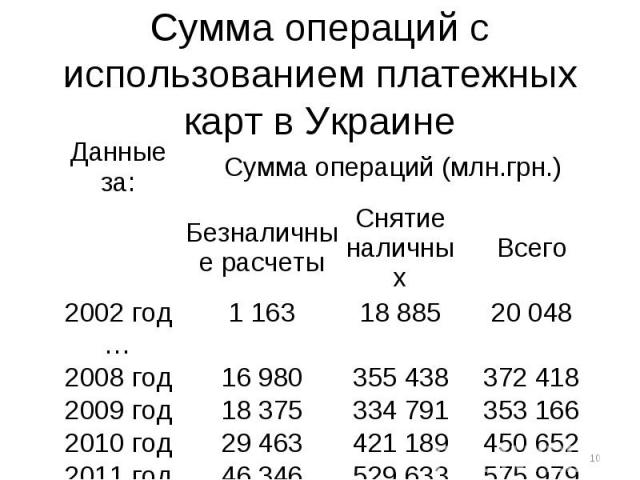 Сумма операций с использованием платежных карт в Украине