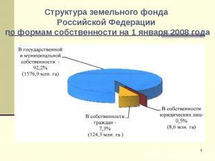Структура земельного фонда Российской Федерации по формам собственности на 1 янв