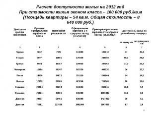 Расчет доступности жилья на 2012 год При стоимости жилья эконом класса – 160000