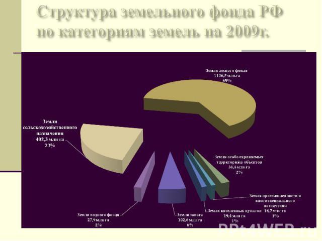 Структура земельного фонда РФ по категориям земель на 2009г.