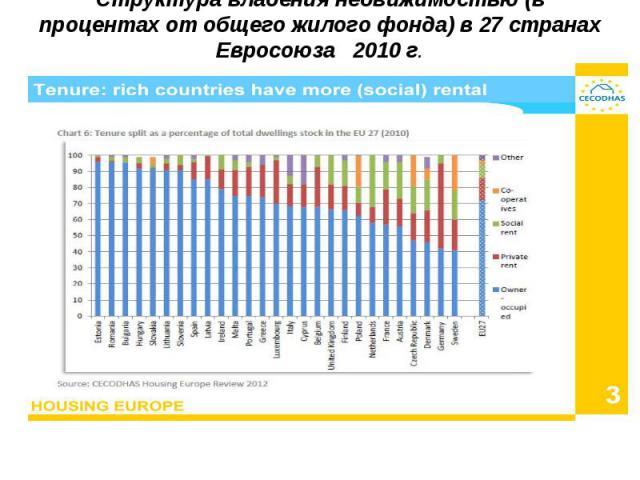 Структура владения недвижимостью (в процентах от общего жилого фонда) в 27 странах Евросоюза 2010 г.