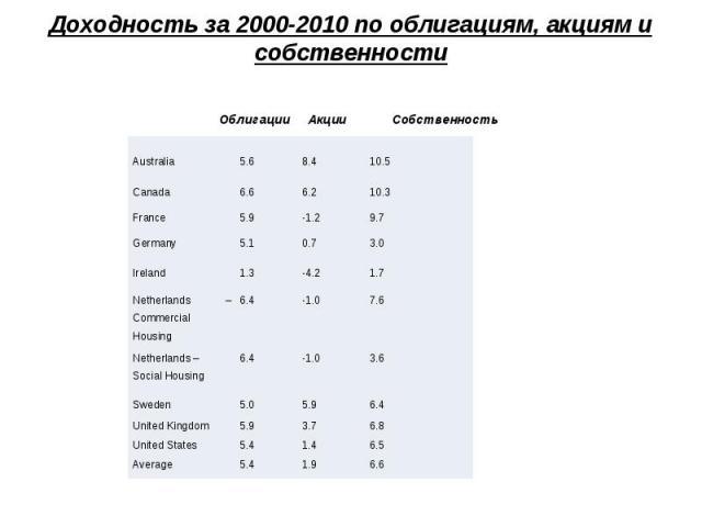 Доходность за 2000-2010 по облигациям, акциям и собственности