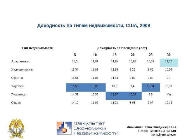 Доходность по типам недвижимости, США, 2009