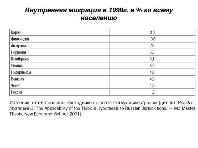 Внутренняя миграция в 1998г. в % ко всему населению