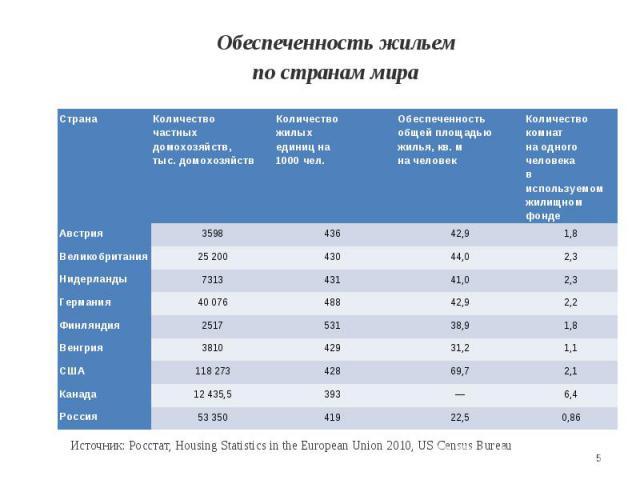 Обеспеченность жильемпо странам мира Источник: Росстат, Housing Statistics in the European Union 2010, US Census Bureau