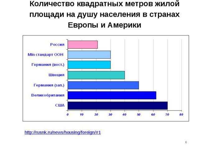 Количество квадратных метров жилой площади на душу населения в странах Европы и Америки