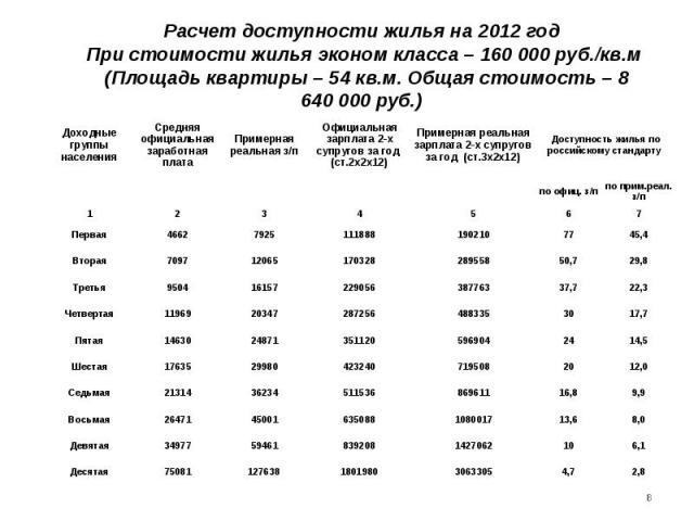 Расчет доступности жилья на 2012 год При стоимости жилья эконом класса – 160000 руб./кв.м (Площадь квартиры – 54 кв.м. Общая стоимость – 8 640000 руб.)