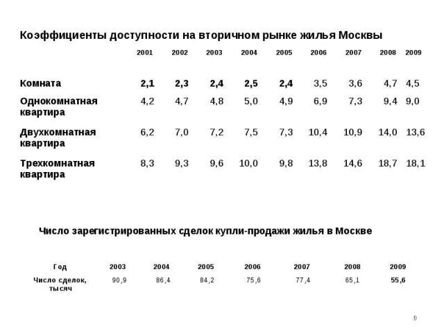Число зарегистрированных сделок купли-продажи жилья в Москве