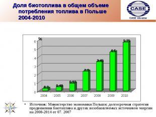 Доля биотоплива в общем объеме потребления топлива в Польше 2004-2010 Источник: