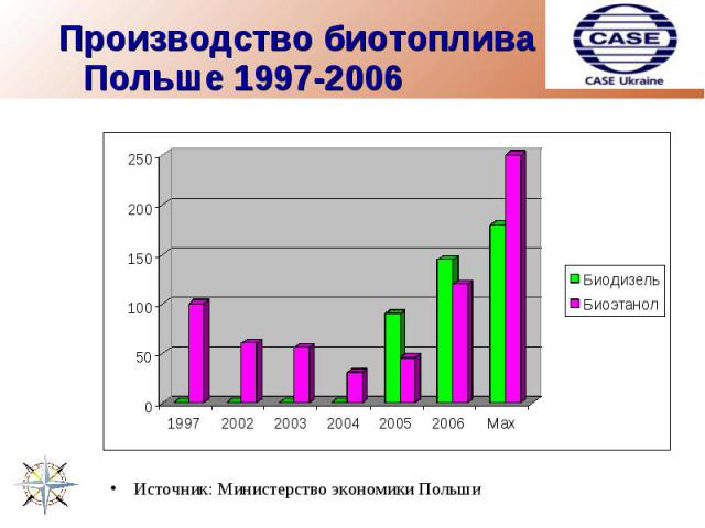 Производство биотоплива в Польше 1997-2006 Источник: Министерство экономики Польши