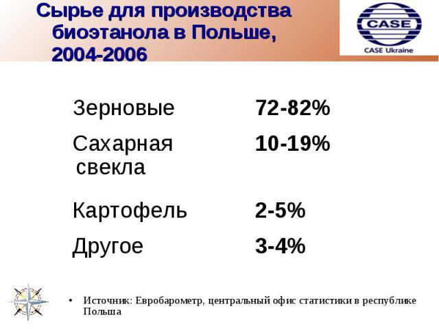 Сырье для производства биоэтанола в Польше, 2004-2006