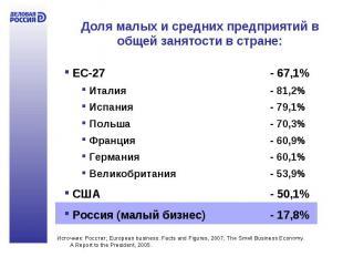 Доля малых и средних предприятий в общей занятости в стране: ЕС-27 - 67,1% Итали