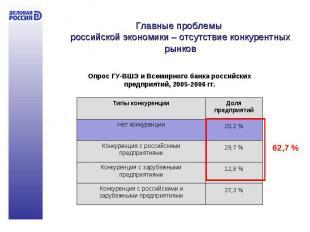 Главные проблемы российской экономики – отсутствие конкурентных рынков Опрос ГУ-