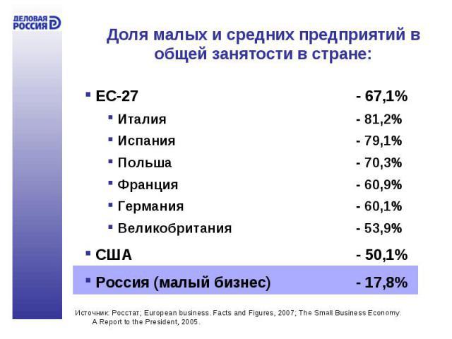 Доля малых и средних предприятий в общей занятости в стране: ЕС-27 - 67,1% Италия - 81,2% Испания- 79,1% Польша- 70,3% Франция- 60,9% Германия- 60,1% Великобритания- 53,9% США - 50,1% Россия (малый бизнес)- 17,8%