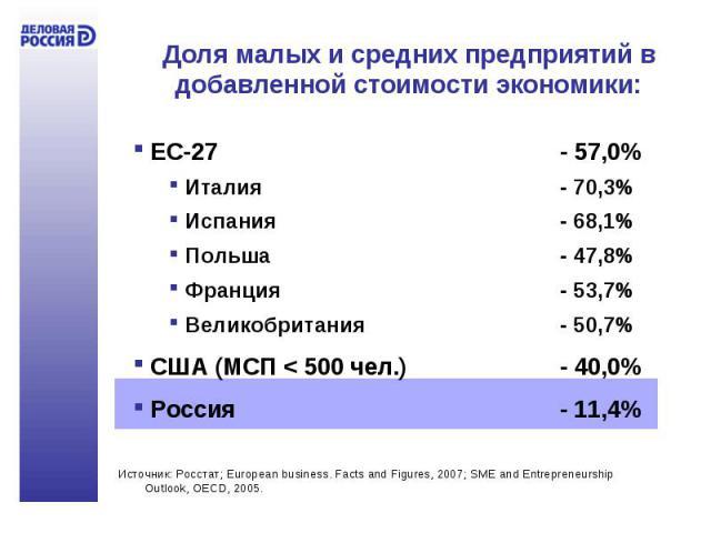Доля малых и средних предприятий в добавленной стоимости экономики: ЕС-27 - 57,0% Италия - 70,3% Испания- 68,1% Польша- 47,8% Франция- 53,7% Великобритания- 50,7% США (МСП < 500 чел.)- 40,0% Россия - 11,4%