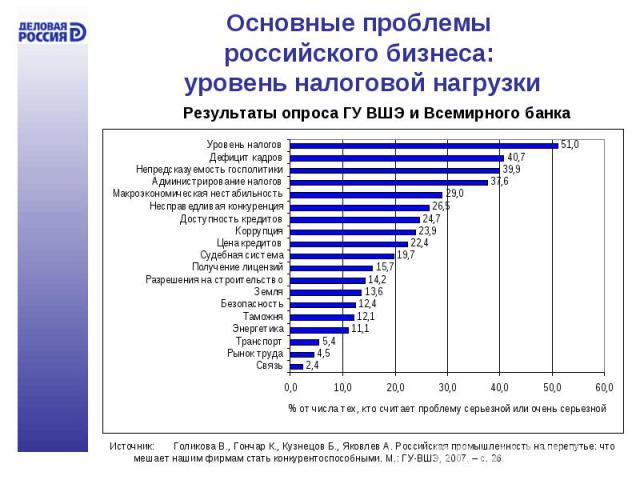 Основные проблемы российского бизнеса: уровень налоговой нагрузки Результаты опроса ГУ ВШЭ и Всемирного банка